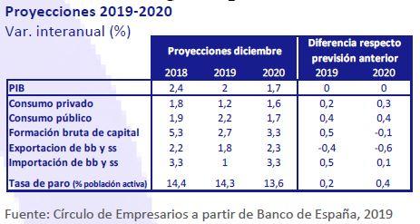 Proyecciones-2019-2020-asi-esta-la-economia-diciembre-2019-Circulo-de-Empresarios