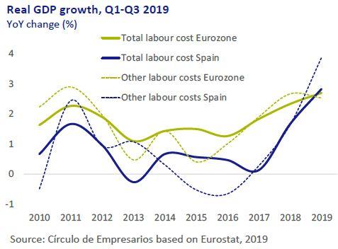 Real-GDP-growth-Q1-Q3-2019-Economy-at-a-glance-December-2019-Circulo-de-Empresarios