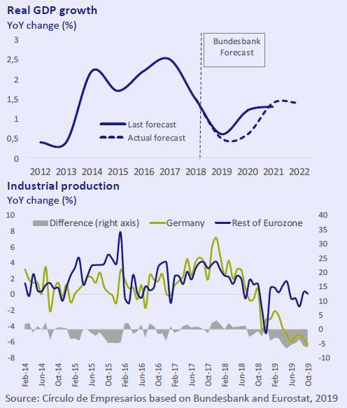 Real-GDP-growth-industrial-production-Economy-at-a-glance-December-2019-Circulo-de-Empresarios