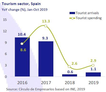 Tourism-sector-Business-at-a-glance-December-2019-Circulo-de-Empresarios