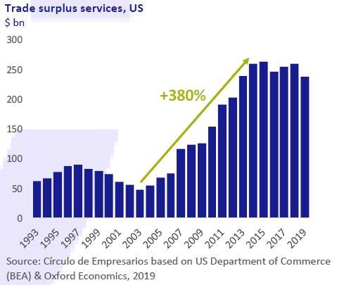 Trade-surplus-services-US-Business-at-a-glance-December-2019-Circulo-de-Empresarios