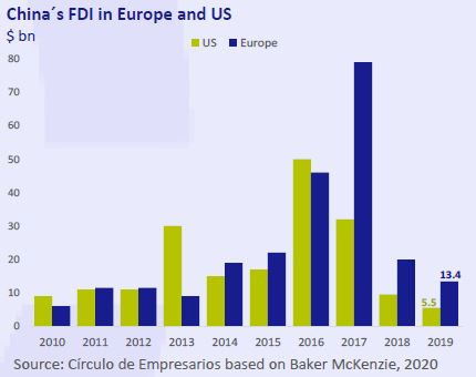 China-FDI-in-Europe-and-US-Business-at-a-glance-January-2020-Circulo-de-Empresarios