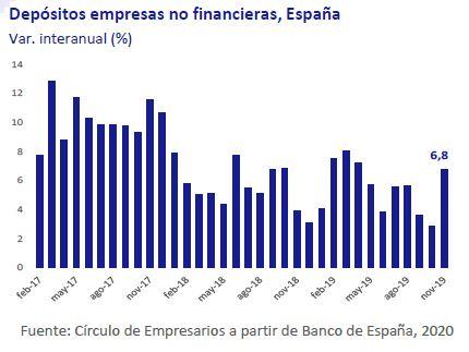Depositos-empresas-no-financieras-españa-asi-esta-la-empresa-enero-2020-Circulo-de-Empresarios