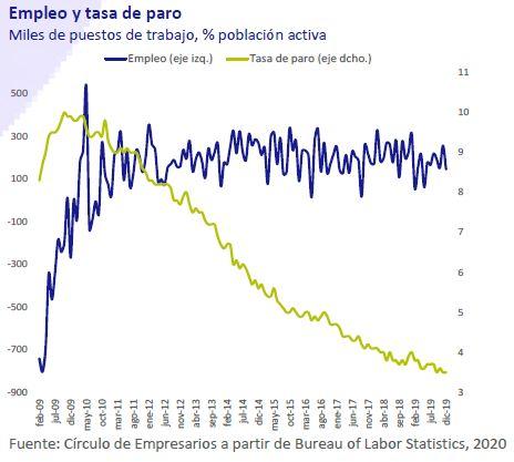 Empleo-y-tasa-de-paro-asi-esta-la-empresa-enero-2020-Circulo-de-Empresarios