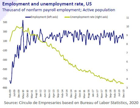Employment-and-unemployment-rate-US-Business-at-a-glance-January-2020-Circulo-de-Empresarios