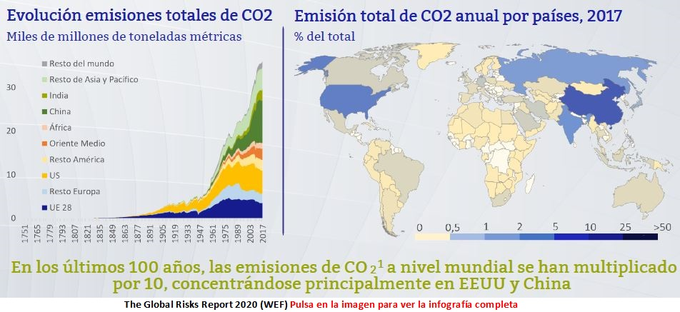 Evolucion-CO2-the global-risks-report-2020-enero-2020-Circulo-de-Empresarios