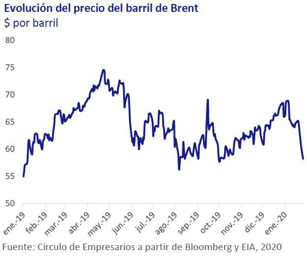 Evolucion-del-precio-del-barril-de-brent-Asi-esta-la-Economia-enero-2020-Circulo-de-Empresarios