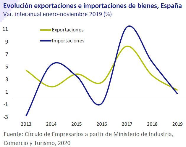 Evolucion-exportaciones-e-importaciones-en-bienes-España-Asi-esta-la-Economia-enero-2020-Circulo-de-Empresarios