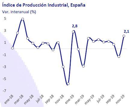 Indice-de-produccion-industria-españa-asi-esta-la-empresa-enero-2020-Circulo-de-Empresarios