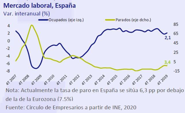 Mercado-laboral-España-Asi-esta-la-Economia-enero-2020-Circulo-de-Empresarios