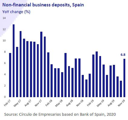 Non-financial-business-deposits-spain-Business-at-a-glance-January-2020-Circulo-de-Empresarios