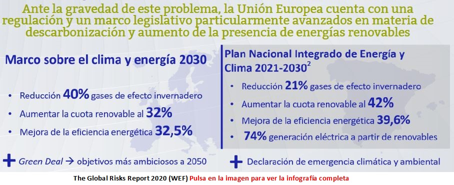 Normativas-the global-risks-report-2020-enero-2020-Circulo-de-Empresarios