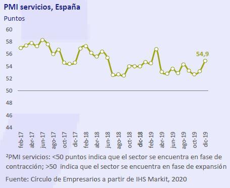 PMI-servicios-España-asi-esta-la-empresa-enero-2020-Circulo-de-Empresarios