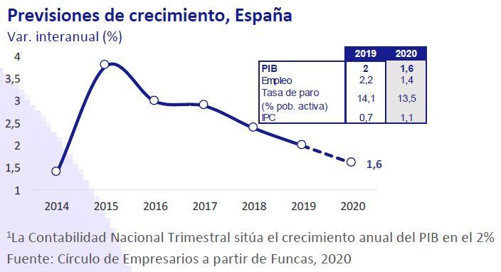 Previones-de-crecimiento-España-Asi-esta-la-Economia-enero-2020-Circulo-de-Empresarios