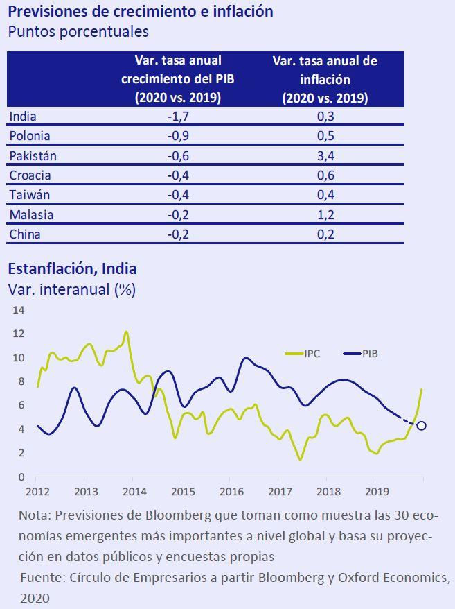 Previsiones-de-crecimiento-e-inflación-Asi-esta-la-Economia-enero-2020-Circulo-de-Empresarios
