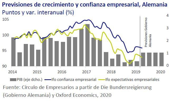 Previsiones-de-crecimiento-y-confianza-empresarial-Alemania-Asi-esta-la-Economia-enero-2020-Circulo-de-Empresarios