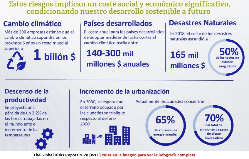 Principales-Costes-the global-risks-report-2020-enero-2020-Circulo-de-Empresarios