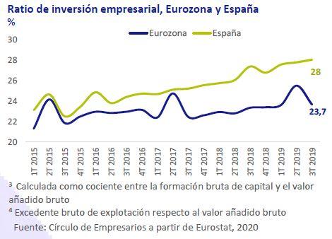 Ratio-inversion-empresarial-eurozona-y-españa-asi-esta-la-empresa-enero-2020-Circulo-de-Empresarios