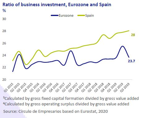 Ratio-of-business-investment-Eurozone-and-spain-Business-at-a-glance-January-2020-Circulo-de-Empresarios