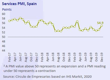 Services-PMI-spain-Business-at-a-glance-January-2020-Circulo-de-Empresarios