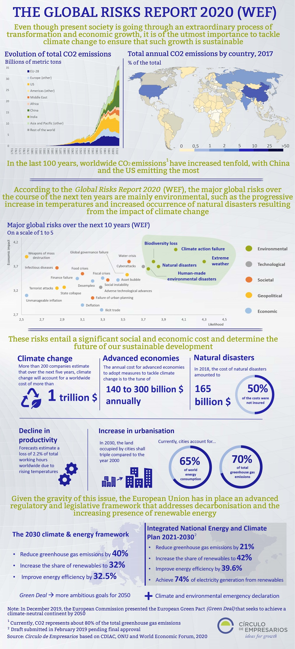 The-Global-Risks-Report-2020-english-January-2020-Circulo-de-Empresarios