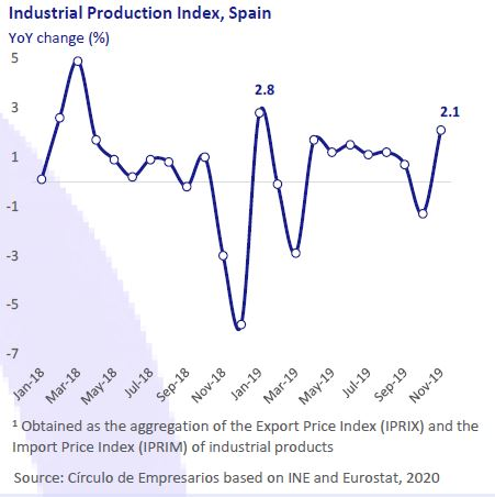 industrial-production-index-spain-Business-at-a-glance-January-2020-Circulo-de-Empresarios