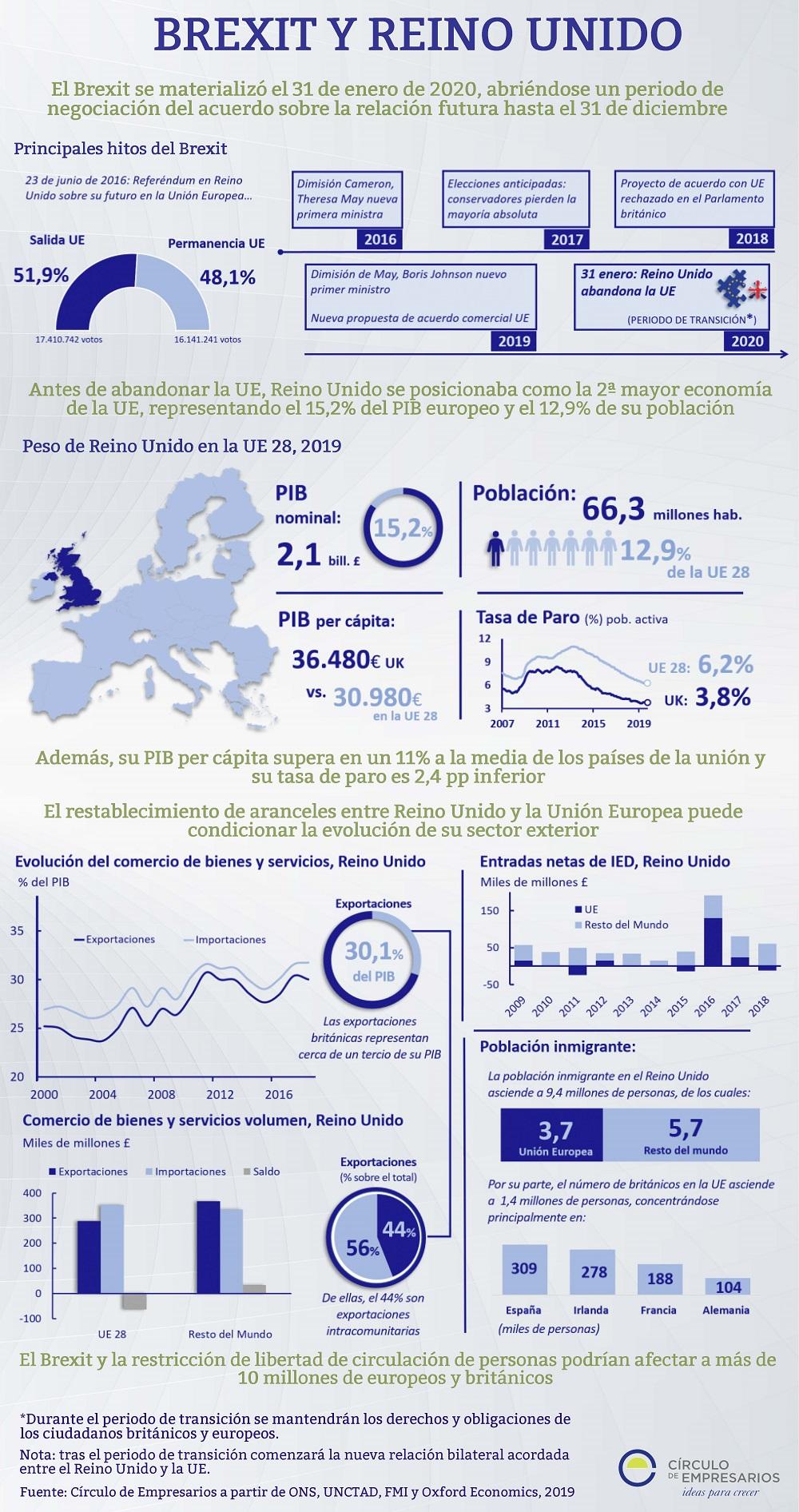 Brexit-y-Reino-Unido-infografia-Circulo-de-Empresarios-febrero-2020