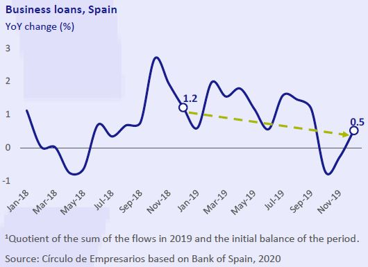 Business-loans-Spain-Business-at-a-glance-February-2020-Circulo-de-Empresarios