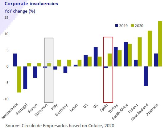 Corporate-insolvencies-Business-at-a-glance-February-2020-Circulo-de-Empresarios