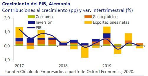 Crecimiento-PIB-Alemania-Asi-esta-la-economia-febrero-2020-Circulo-de-Empresarios