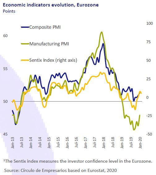 Economic-indicators-evolution-Eurozone-Business-at-a-glance-February-2020-Circulo-de-Empresarios