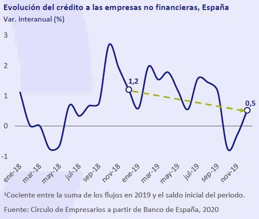 Evolución-del-credito-empresas-no-financieras-españa-Asi-esta-la-empresa-febrero-2020-Circulo-de-Empresarios