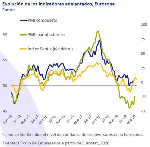 Evolucion-inidicadores-adelantados-Eurozona-Asi-esta-la-empresa-febrero-2020-Circulo-de-Empresarios