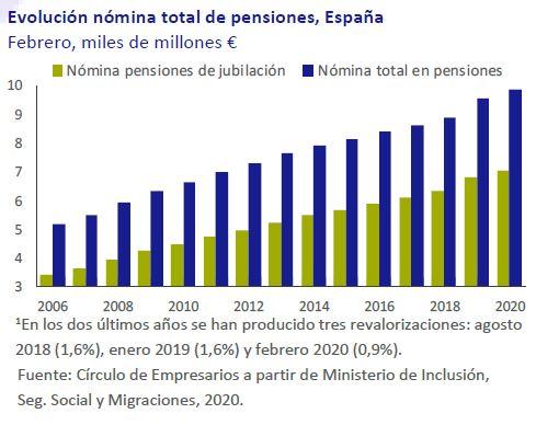 Evolucion-nomina-pensiones-España-Asi-esta-la-economia-febrero-2020-Circulo-de-Empresarios