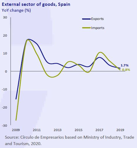 External-sector-of-goods-Spain-Economy-at-a-glance-february-2020-Circulo-de-Empresarios