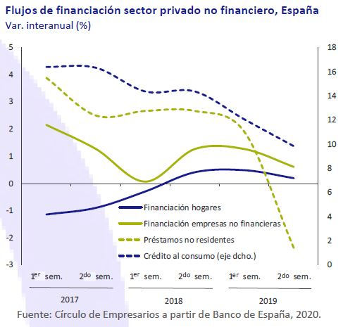 Flujo-de-Financiacion-sector-privado-no-financiero-España-Asi-esta-la-economia-febrero-2020-Circulo-de-Empresarios