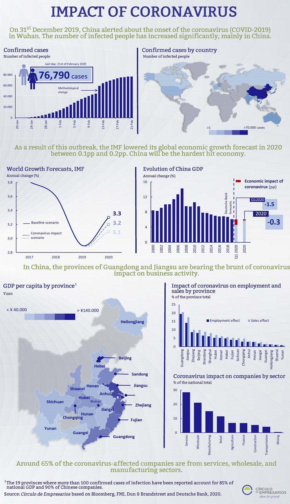 Impact-of-Coronavirus-Infographic-February-2020-Circulo-de-Empresarios