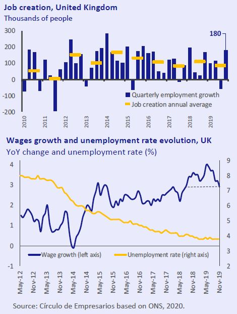 Job-creation-United-Kingdom-Economy-at-a-glance-february-2020-Circulo-de-Empresarios