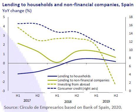 Lending-households-non-financial-companies-Spain-Economy-at-a-glance-february-2020-Circulo-de-Empresarios