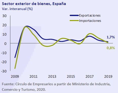 Sector-exterior-de-bienes-España-Asi-esta-la-economia-febrero-2020-Circulo-de-Empresarios