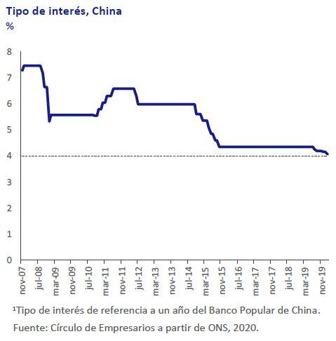 Tipo-de-interes-China-Asi-esta-la-economia-febrero-2020-Circulo-de-Empresarios