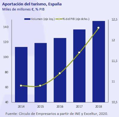 Aportacion-turismo-España-asi-esta-la-economia-marzo-2020-Circulo-de-Empresarios