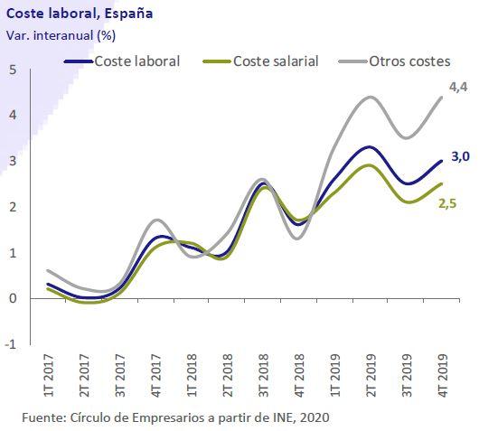 Coste-Laboral-España-Asi-esta-la-empresa-marzo-2020-Circulo-de-Empresarios