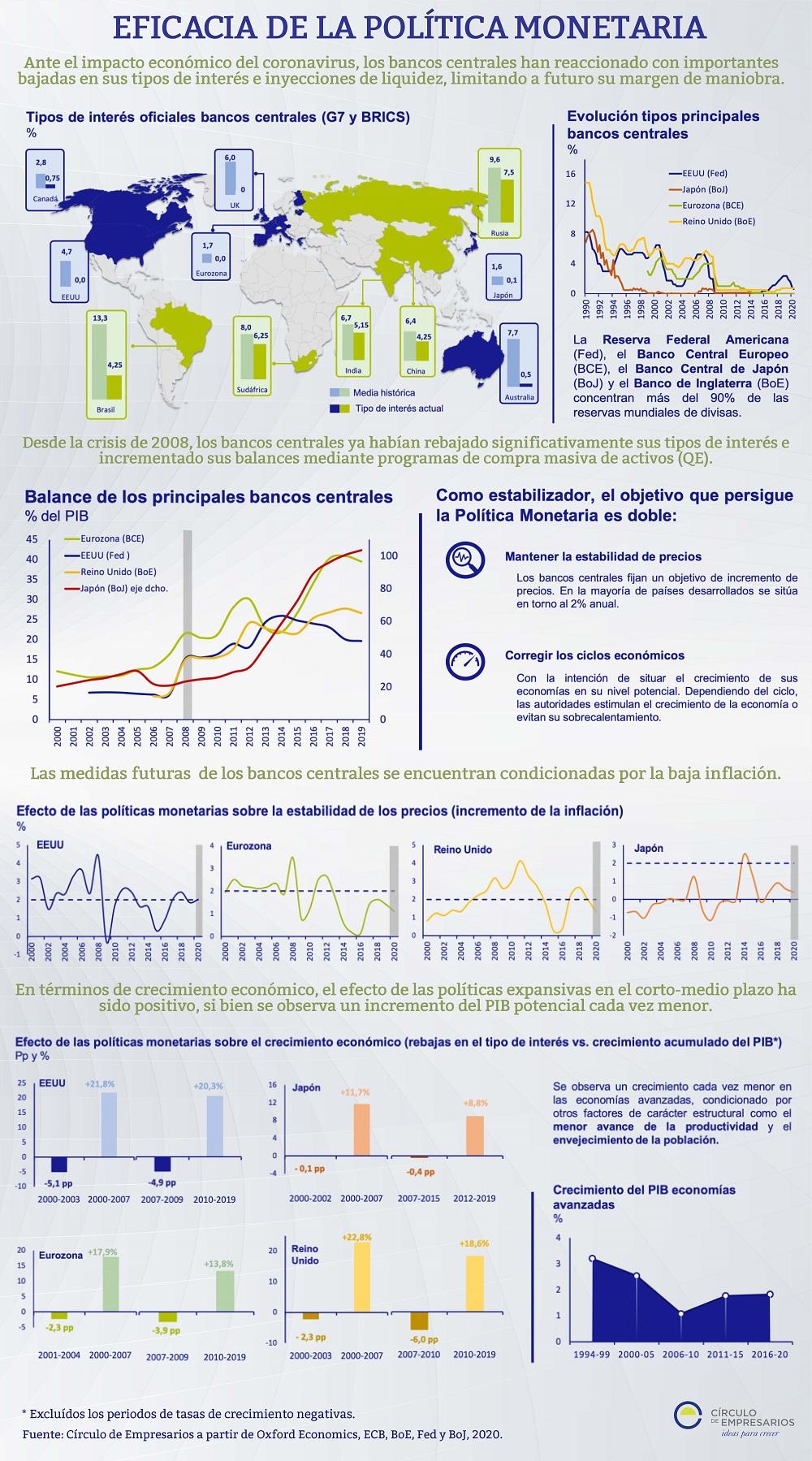 Eficacia-de-la-politica-monetaria-infografia-Marzo-2020-Circulo-de-Empresarios