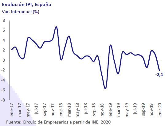 Evolucion-IPI-España-Asi-esta-la-empresa-marzo-2020-Circulo-de-Empresarios