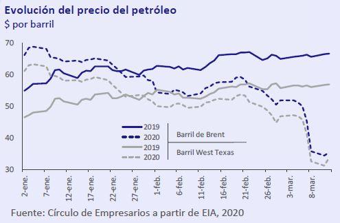 Evolucion-precios-del-petroleo-Asi-esta-la-empresa-marzo-2020-Circulo-de-Empresarios