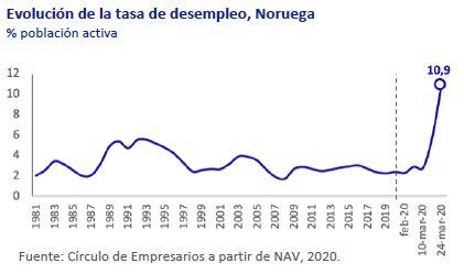 Evolucion-tasa-desempleo-Noruega-asi-esta-la-economia-marzo-2020-Circulo-de-Empresarios
