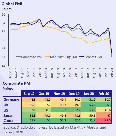 Global-PMI-Business-at-a-glance-March-2020-Circulo-de-Empresarios