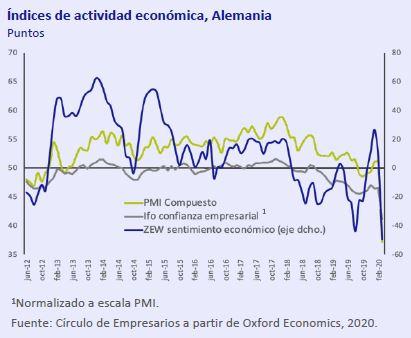 Indices-actividad-economica-Alemania-asi-esta-la-economia-marzo-2020-Circulo-de-Empresarios