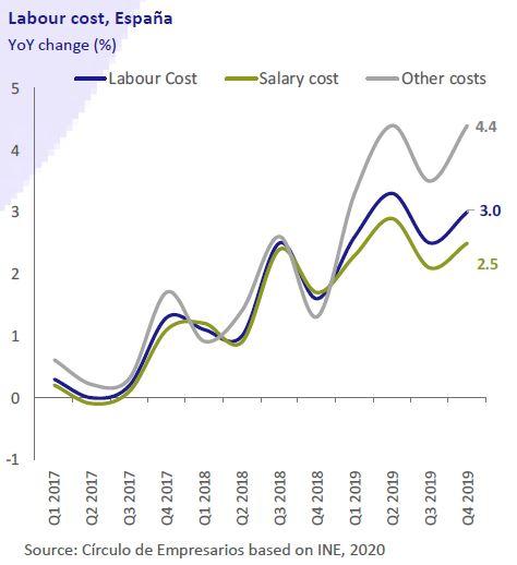 Labour-cost-España-Business-at-a-glance-March-2020-Circulo-de-Empresarios
